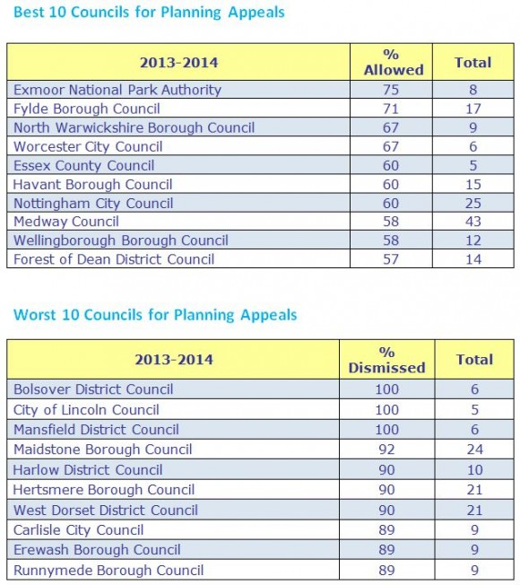 best and worse council planning appeals
