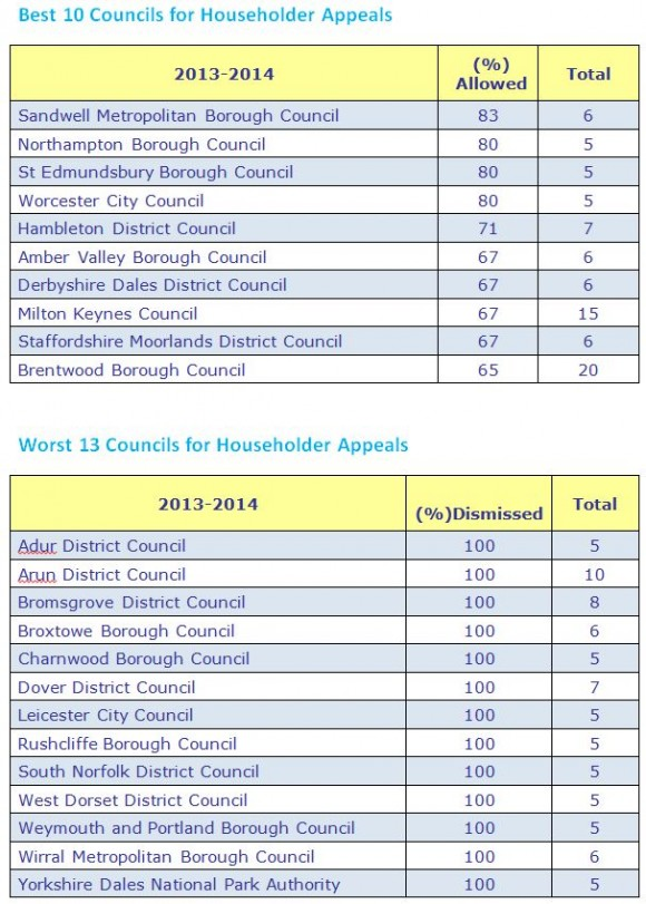 best and worst householder appeals